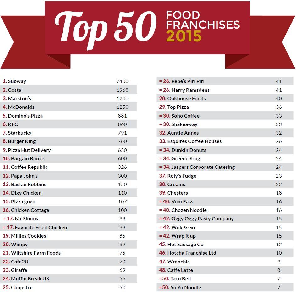 Best Food Franchises Uk